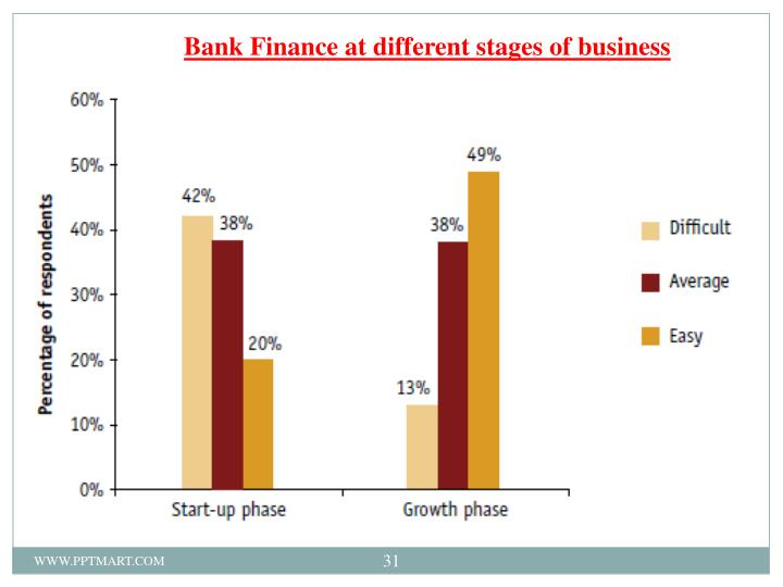 Bank Finance at different stages of business