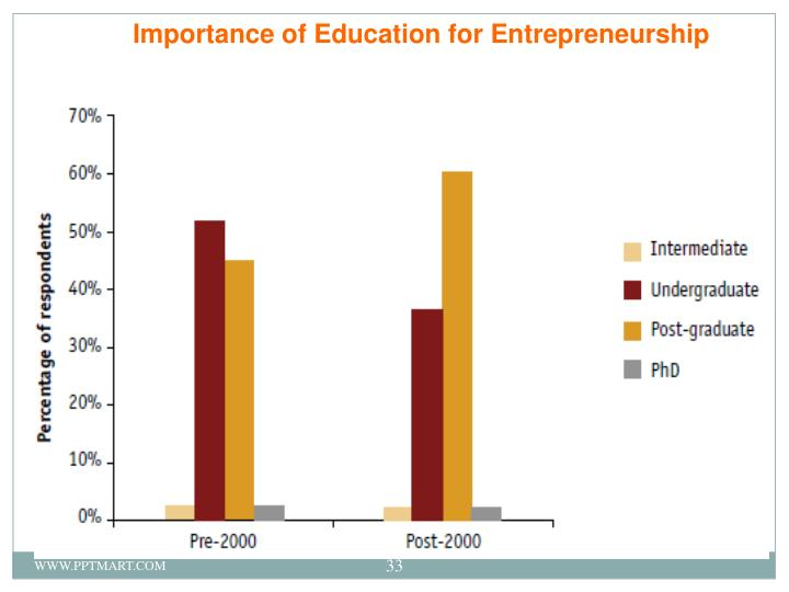 Importance of Education for Entrepreneurship
