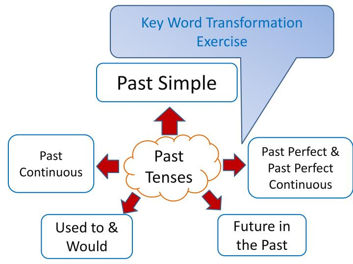 Key Word Transformation Exercise
