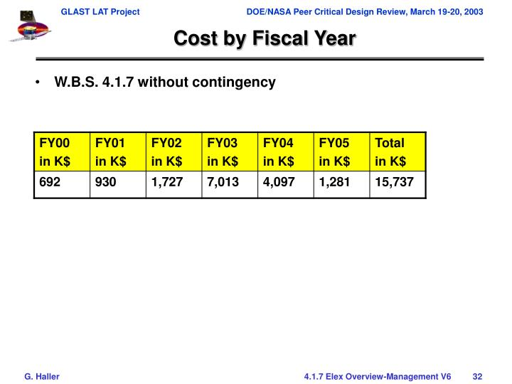 Cost by Fiscal Year