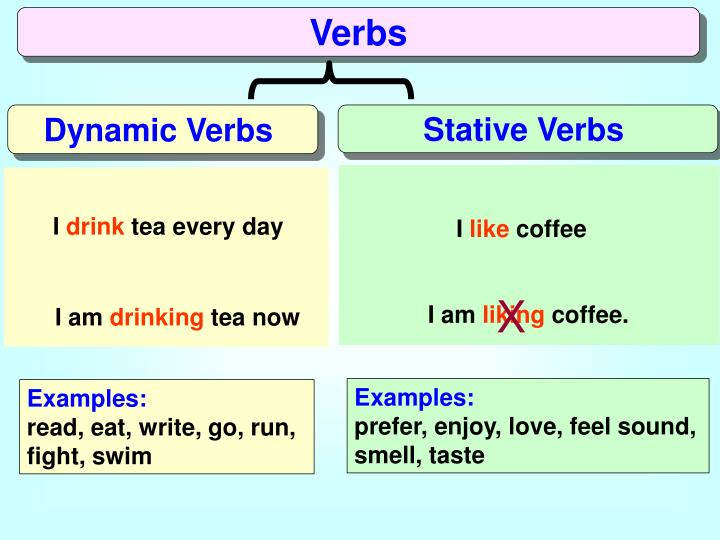 good thesis verbs Start studying thesis statement quiz learn vocabulary,  what does a good thesis statement include  thesis statement verbs.