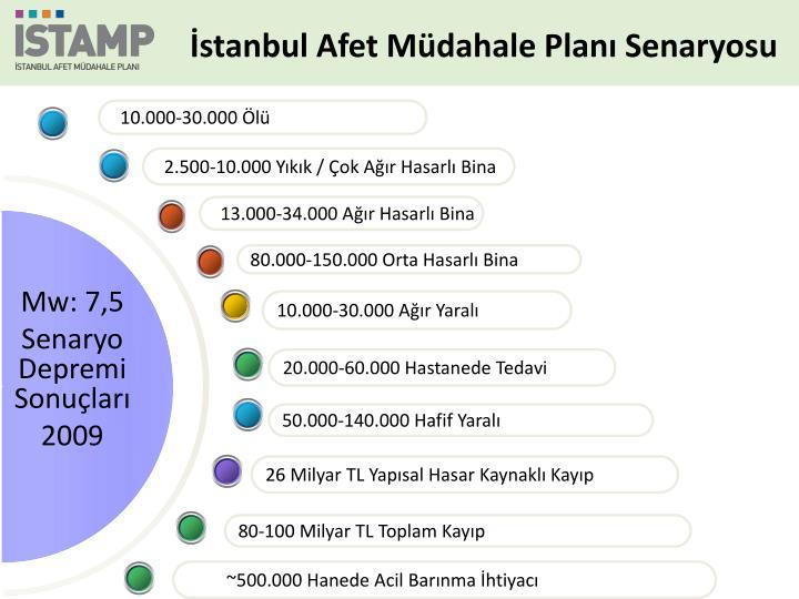 İstanbul Afet Müdahale Planı Senaryosu