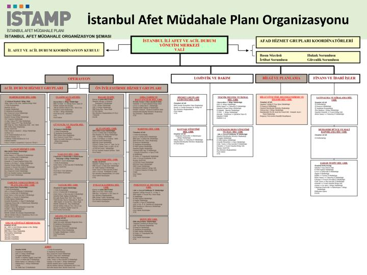 İstanbul Afet Müdahale Planı Organizasyonu