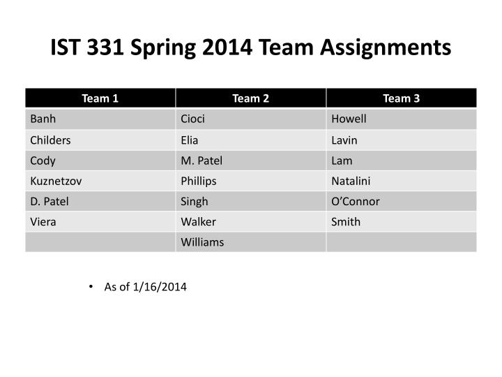 ist 331 spring 2014 team assignments n.