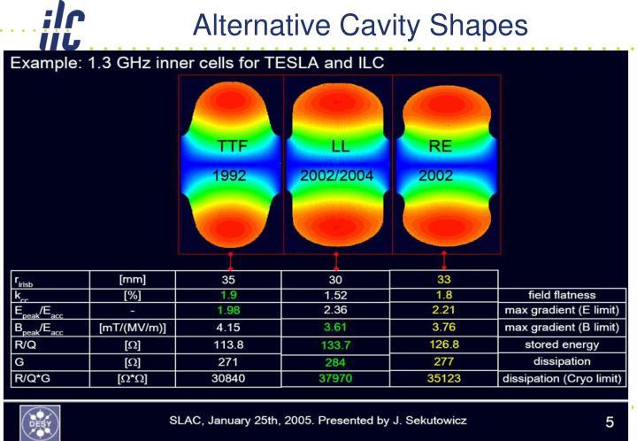Alternative Cavity Shapes