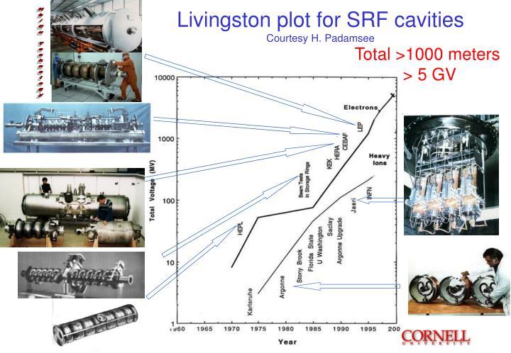 Livingston plot for SRF cavities
