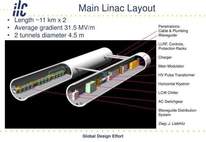 Main Linac Layout