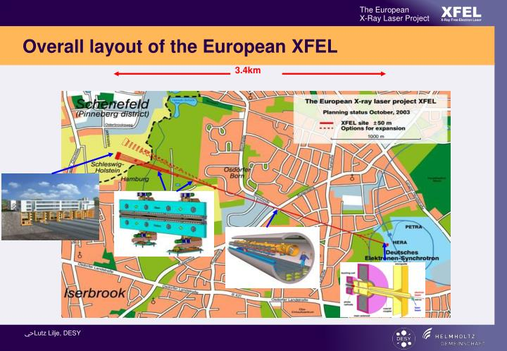 Overall layout of the European XFEL