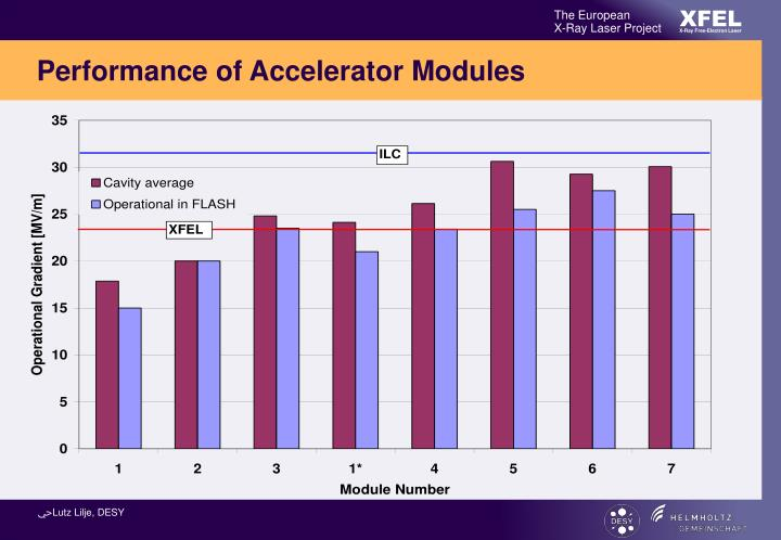 Performance of Accelerator Modules