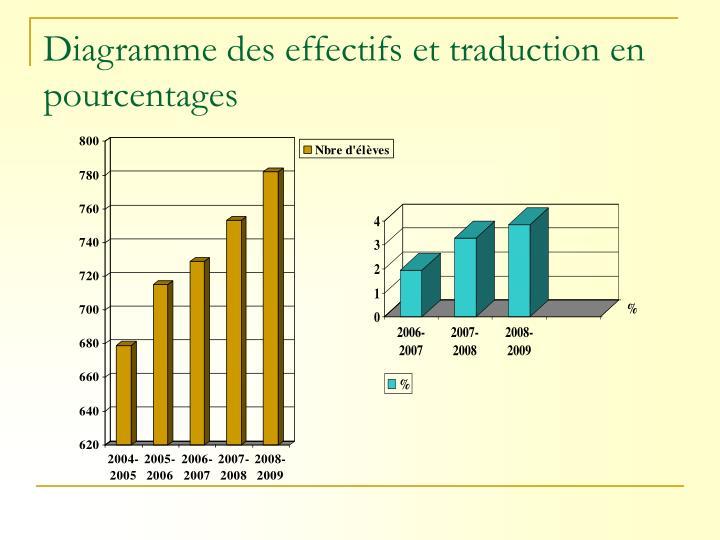 Diagramme des effectifs et traduction en  pourcentages