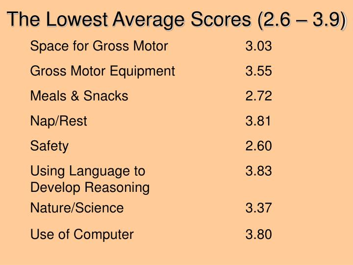 The Lowest Average Scores (2.6 – 3.9)