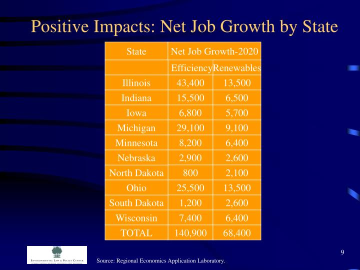 Positive Impacts: Net Job Growth by State