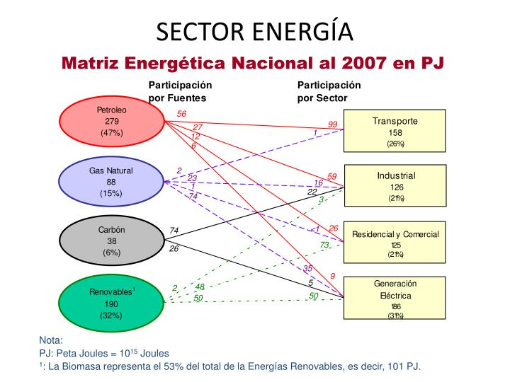 Sector energ a