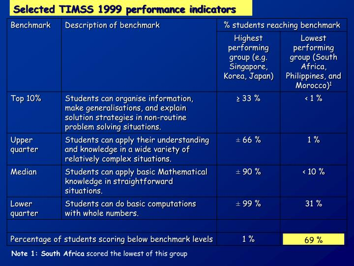 Selected TIMSS 1999 performance indicators