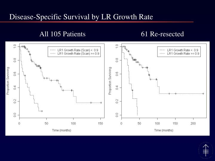 Disease-Specific Survival by LR Growth Rate