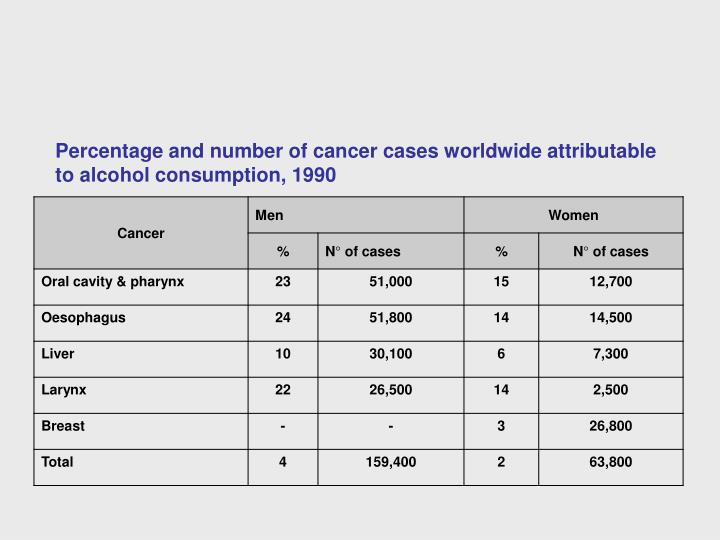 Percentage and number of cancer cases worldwide attributable to alcohol consumption, 1990