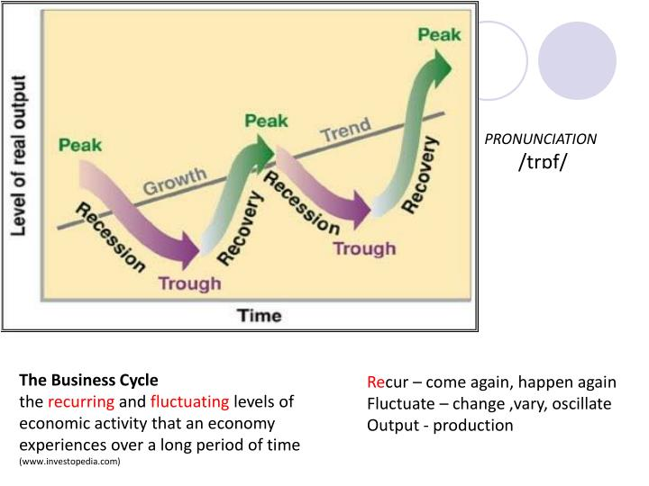 keeping track of the business cycle The duration of a business cycle has not been of the same length it has varied from a minimum of two years to a maximum of ten to twelve years, though business cycles have shown distinct phases the study of which is useful to understand their underlying causes these phases nave been called by.