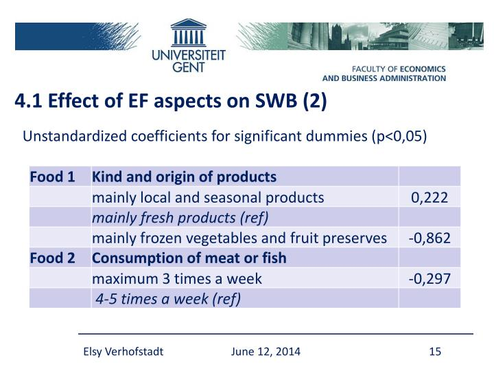 4.1 Effect of EF aspects on SWB (2)