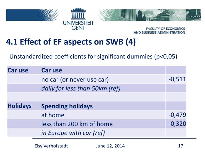 4.1 Effect of EF aspects on SWB (4)
