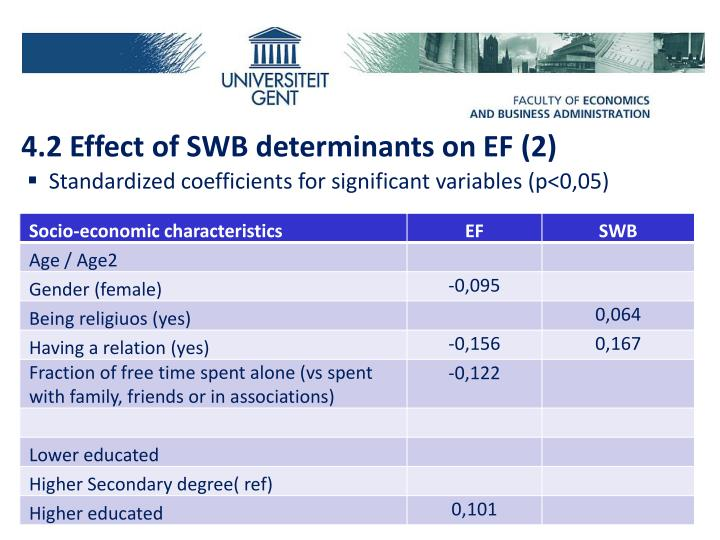 4.2 Effect of SWB determinants on EF (2)