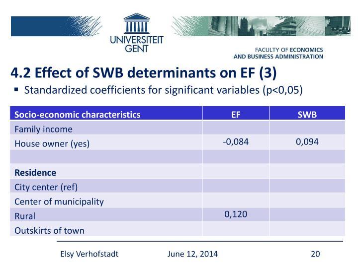 4.2 Effect of SWB determinants on EF (3)