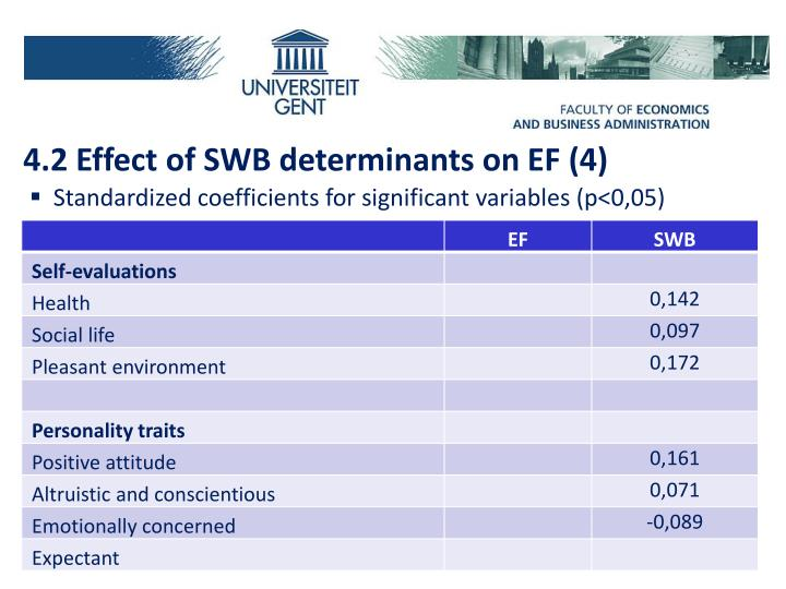 4.2 Effect of SWB determinants on EF (4)