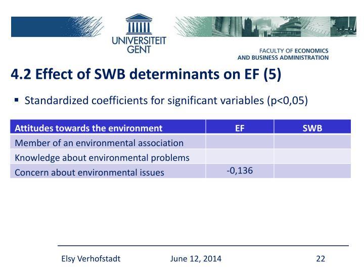 4.2 Effect of SWB determinants on EF (5)