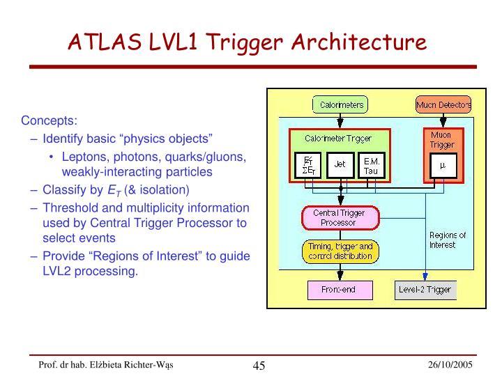 ATLAS LVL1 Trigger Architecture