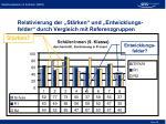 relativierung der st rken und entwicklungs felder durch vergleich mit referenzgruppen