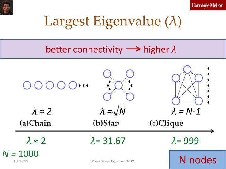 Largest Eigenvalue (