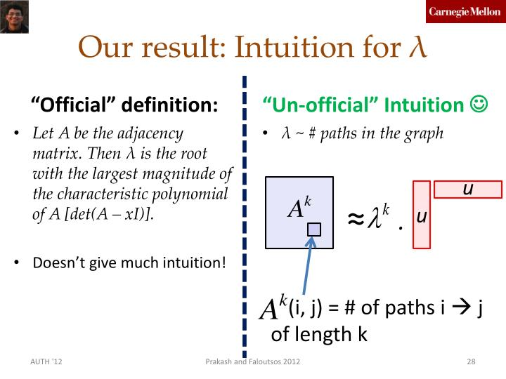 Our result: Intuition for