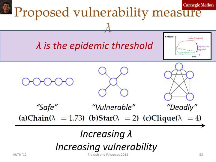 Proposed vulnerability measure