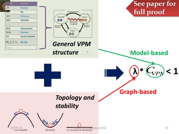 General VPM structure