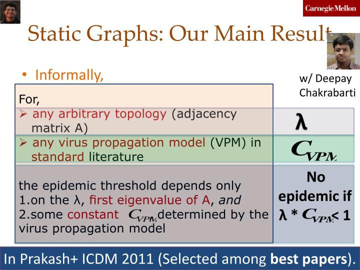 Static Graphs: Our Main Result