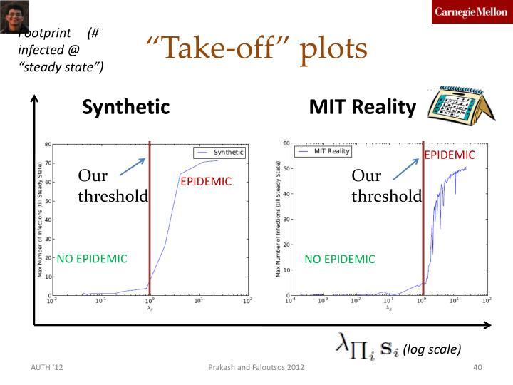 """""""Take-off"""" plots"""