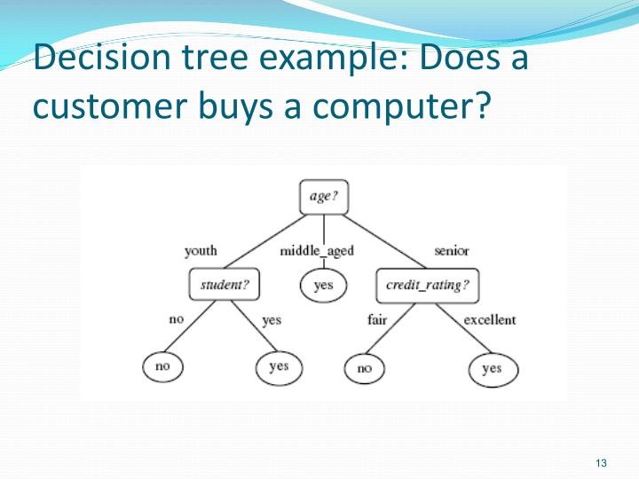 Decision tree example: Does a customer buys a computer?