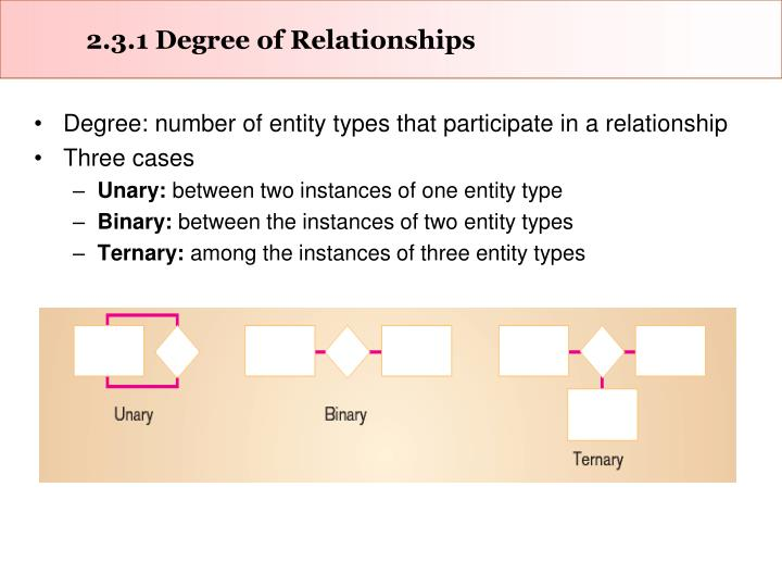 2.3.1 Degree of Relationships
