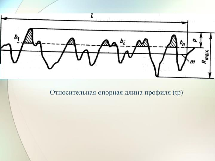 Относительная опорная длина профиля (