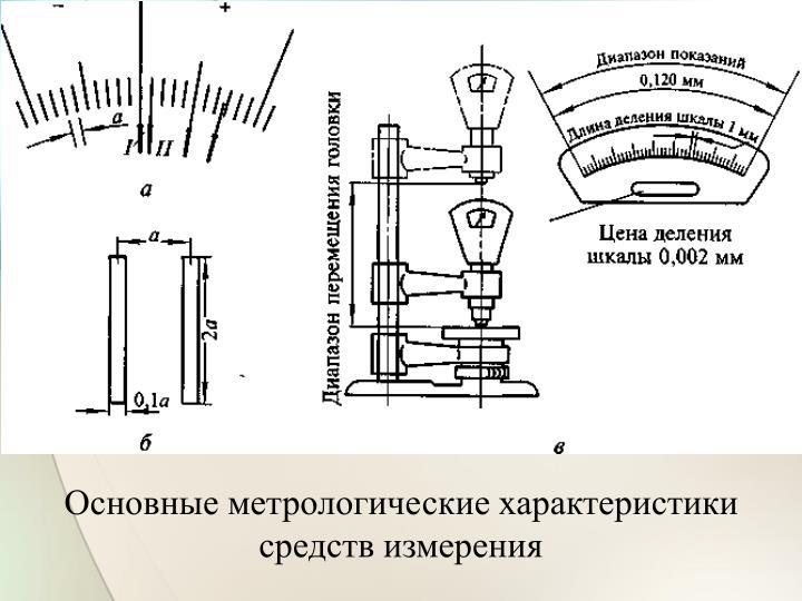 Основные метрологические характеристики средств измерения