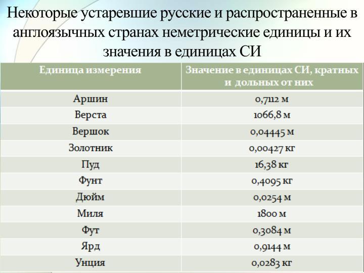 Некоторые устаревшие русские и распространенные в англоязычных странах неметрические единицы и их значения в единицах СИ