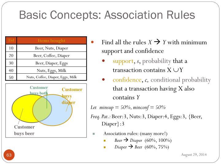 Basic Concepts: Association Rules