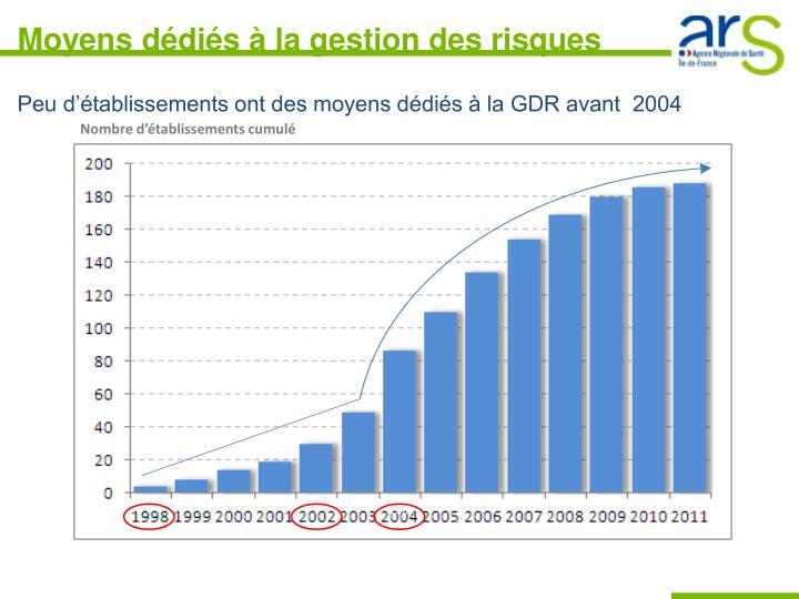 Peu d'établissements ont des moyens dédiés à la GDR avant  2004