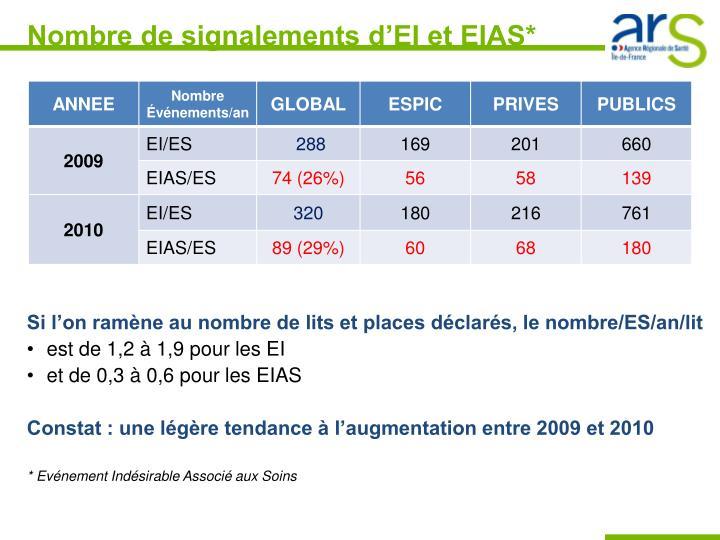 Nombre de signalements d'EI et EIAS*