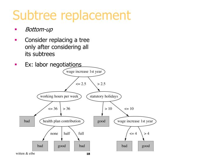 Subtree replacement