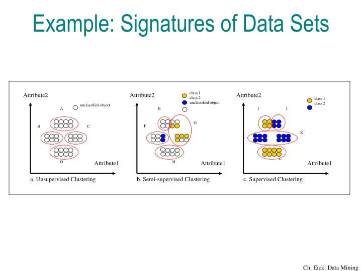 Example: Signatures of Data Sets