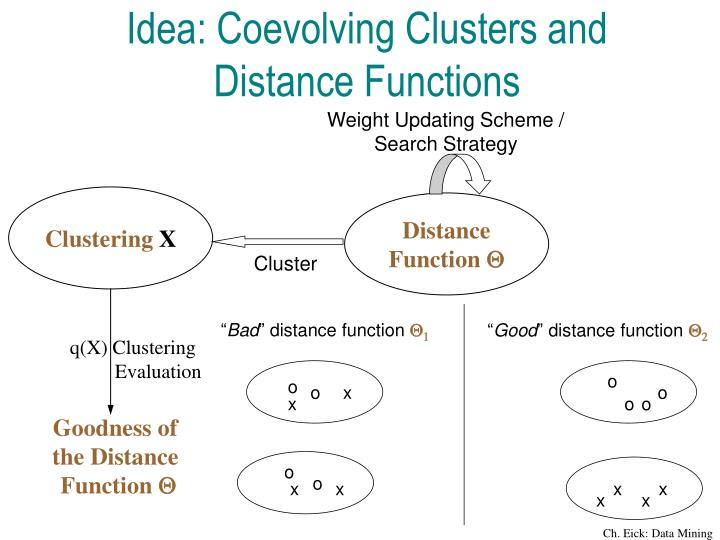 Idea: Coevolving Clusters and