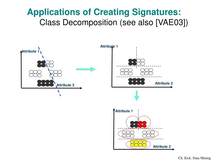Applications of Creating Signatures: