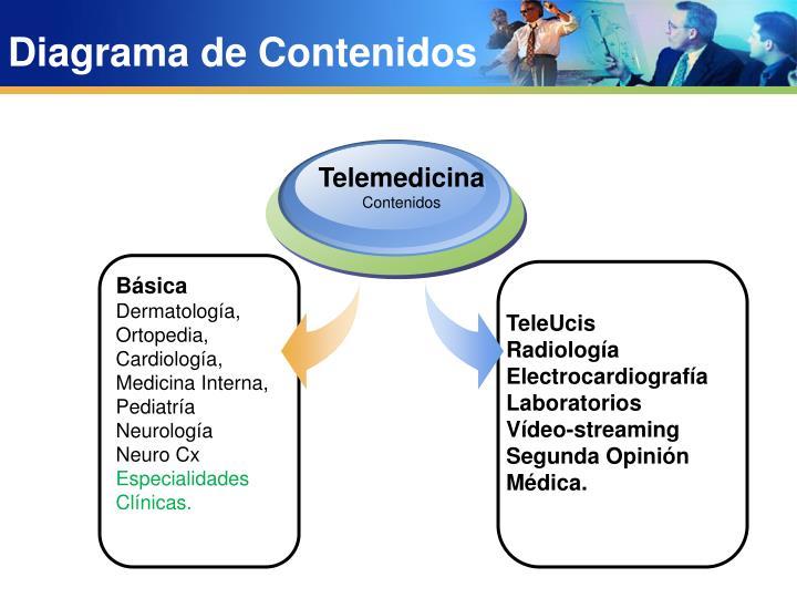 Diagrama de Contenidos