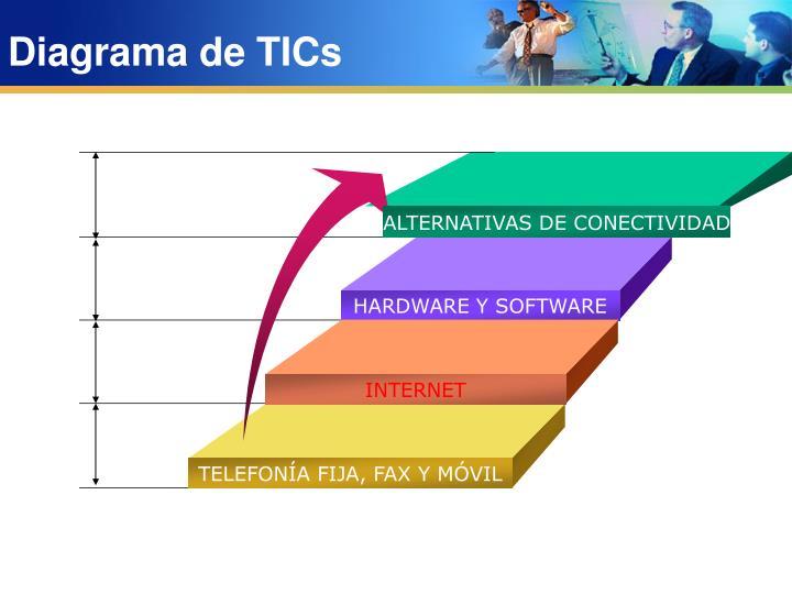 ALTERNATIVAS DE CONECTIVIDAD