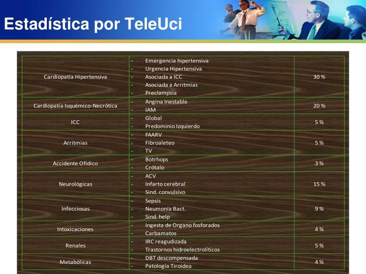 Estadística por TeleUci